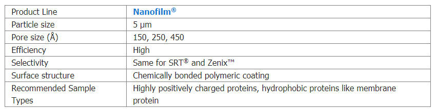 nanofilm Sepax
