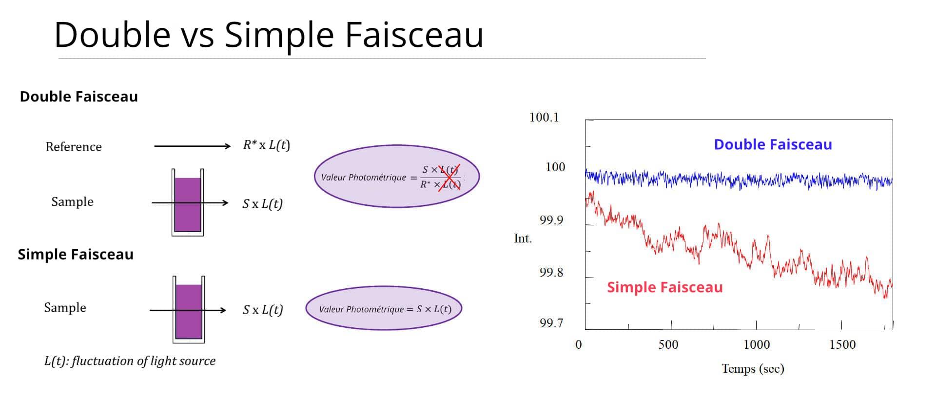 spectrophotometre-uv-visiblie-simple-double-faisceau